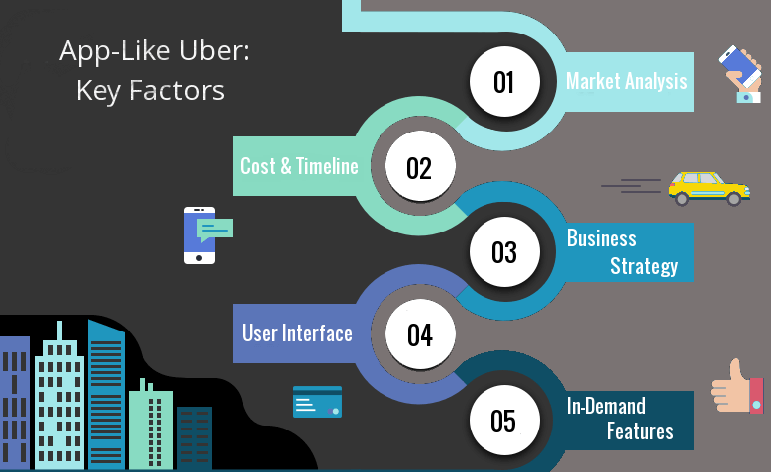 Five factors to consider while developing a taxi app like Uber